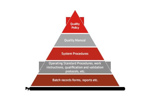 quality_pyramid