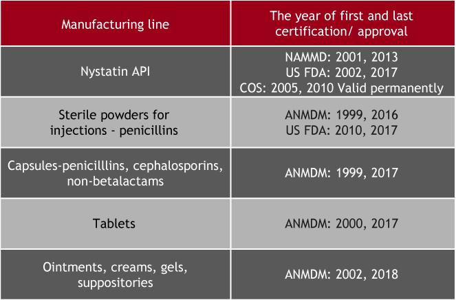 Contract Manufacturing Antibiotice
